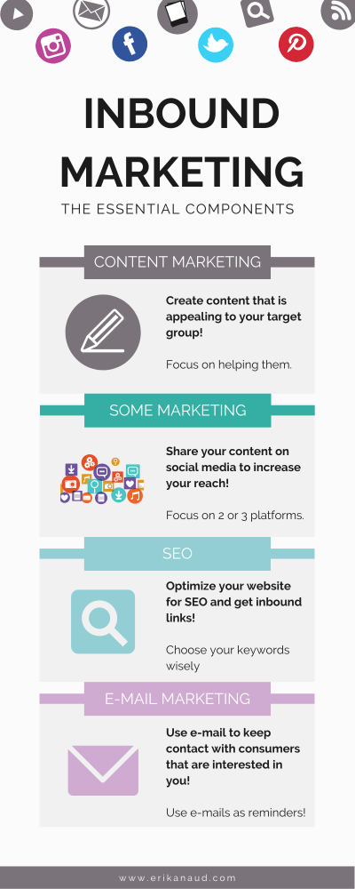What is Inbound Marketing? : The essentials components infographic
