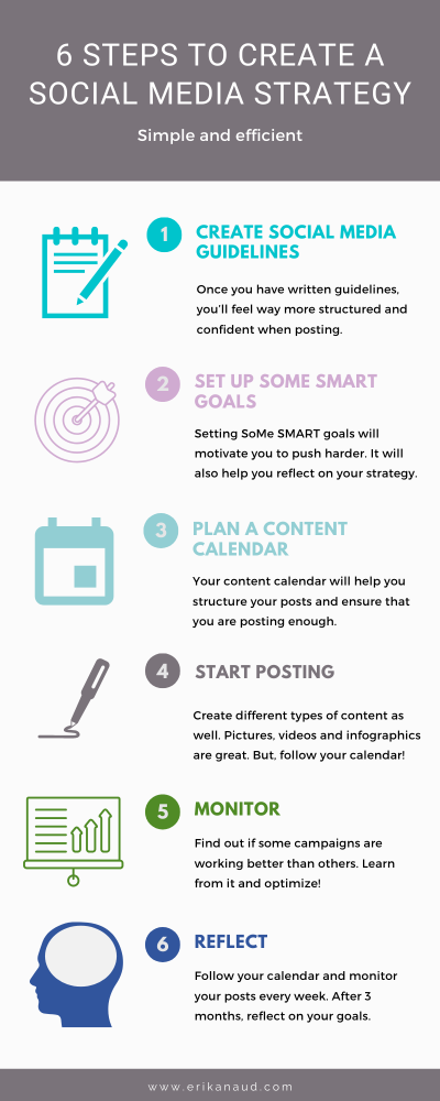 6 steps to create a social media strategy : infographic