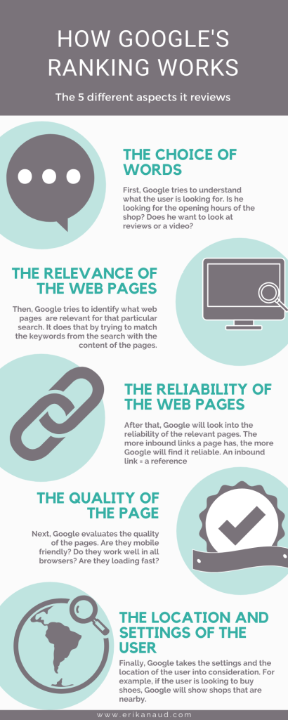 Understand Google's ranking : infographic