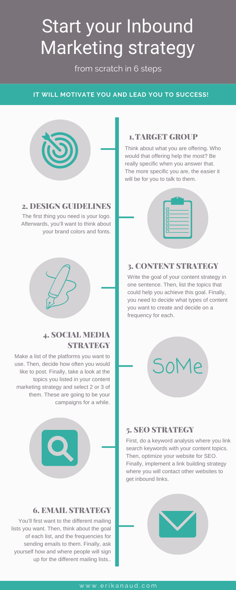 Start your Inbound Marketing strategy from scratch in 6 steps - infographic