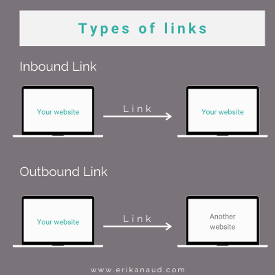 Write SEO optimized blog post: types of links