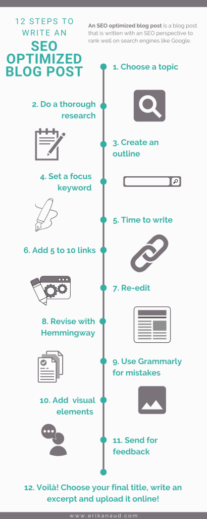 12 stepts to write an SEO optimized blog post - infographic