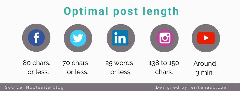 tips for posting on social media - optimal post length