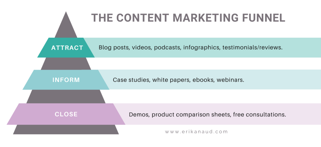 The Content Marketing Funnel- Attract, Inform & Close